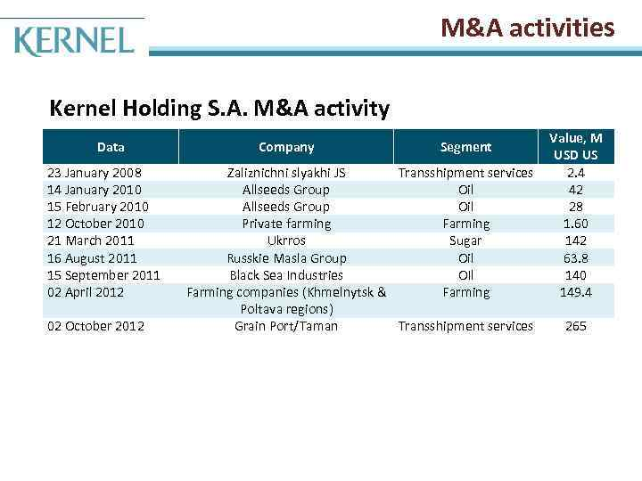 M&A activities Kernel Holding S. A. M&A activity Data 23 January 2008 14 January