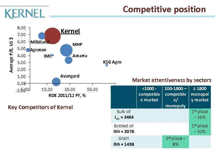 Average P/E, US $ Competitive position 8. 00 Kernel 7. 00 6. 00 Milkiland