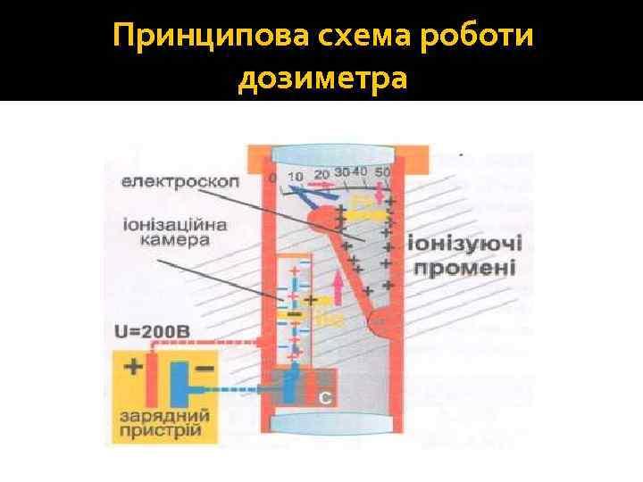 Принципова схема роботи дозиметра