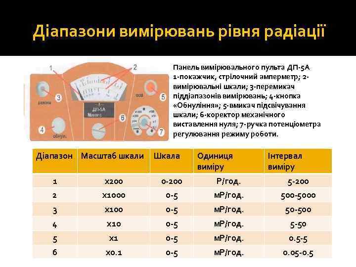 Діапазони вимірювань рівня радіації Панель вимірювального пульта ДП 5 А 1 покажчик, стрілочний амперметр;