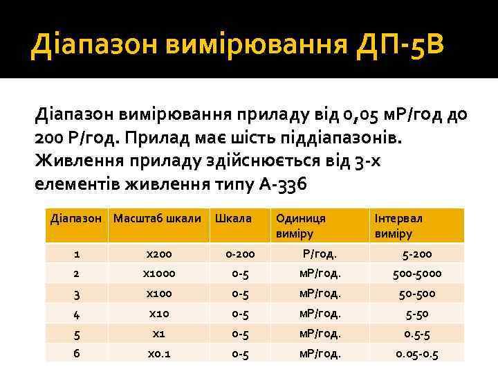 Діапазон вимірювання ДП 5 В Діапазон вимірювання приладу від 0, 05 м. Р/год до
