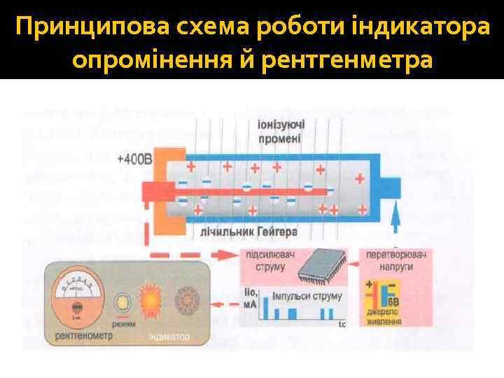 Принципова схема роботи індикатора опромінення й рентгенметра