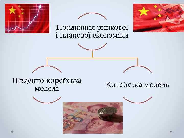 Поєднання ринкової і планової економіки Південно-корейська модель Китайська модель