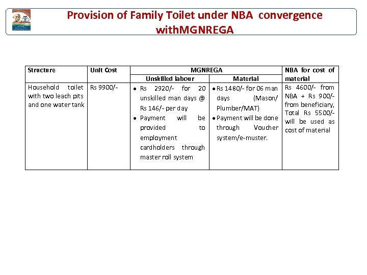 Provision of Family Toilet under NBA convergence with. MGNREGA Structure Unit Cost Household toilet