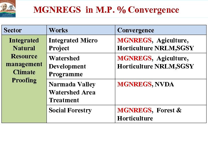 MGNREGS in M. P. % Convergence Sector Integrated Natural Resource management Climate Proofing Works