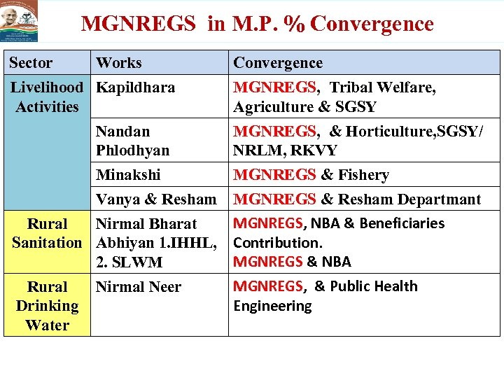 MGNREGS in M. P. % Convergence Sector Works Livelihood Kapildhara Activities Convergence MGNREGS, Tribal