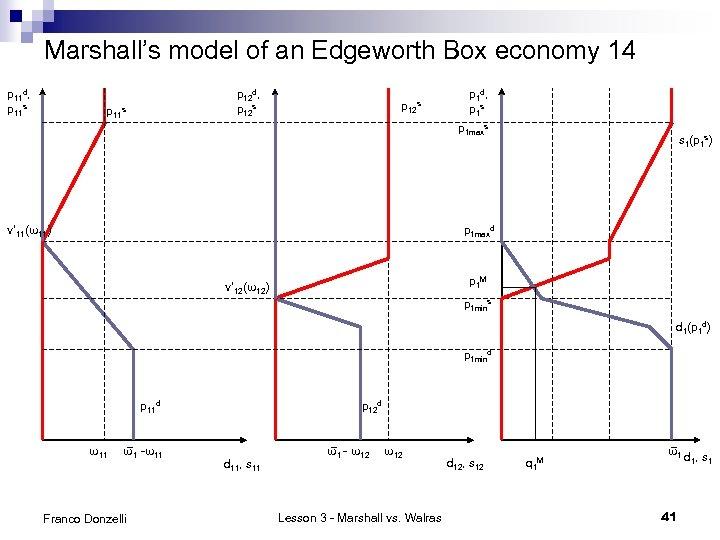 Marshall's model of an Edgeworth Box economy 14 p 11 d, p 11 s