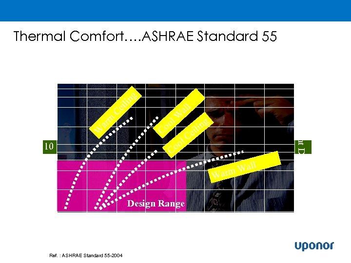 Thermal Comfort…. ASHRAE Standard 55 ng 80 60 40 Ce ili all ar m