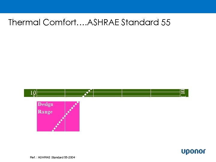 Thermal Comfort…. ASHRAE Standard 55 20 20 10 108 8 6 Design 6 Range