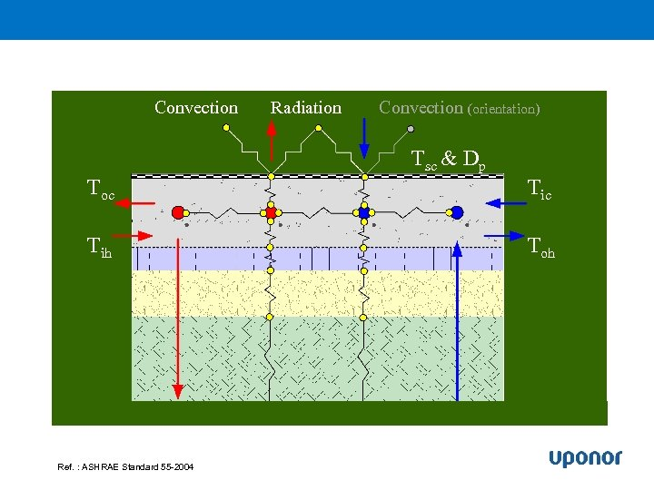 Convection Toc Tih Ref. : ASHRAE Standard 55 -2004 Radiation Convection (orientation) Tsc &