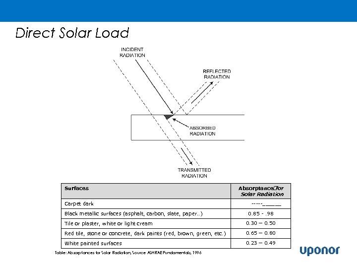 Direct Solar Load Surfaces Carpet dark Black metallic surfaces (asphalt, carbon, slate, paper. .