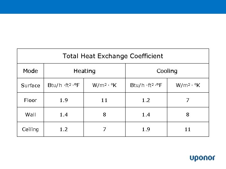 Total Heat Exchange Coefficient Mode Heating Cooling Surface Btu/h ·ft 2 ·°F W/m 2
