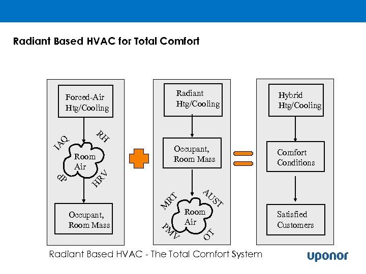 Radiant Based HVAC for Total Comfort Radiant Htg/Cooling Forced-Air Htg/Cooling RH Occupant, Room Mass