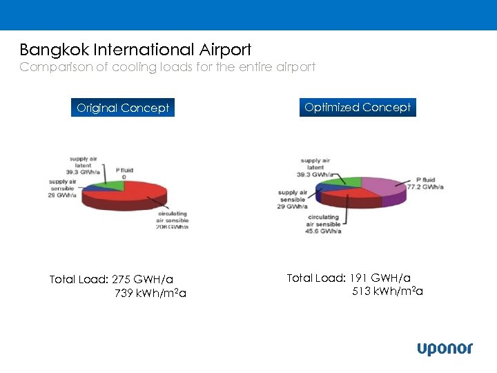 Bangkok International Airport Comparison of cooling loads for the entire airport Original Concept Total