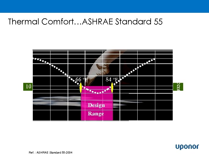 Thermal Comfort…ASHRAE Standard 55 Floor Surface Temperature, °F Predicted Percent Dissatisfied 80 60 40