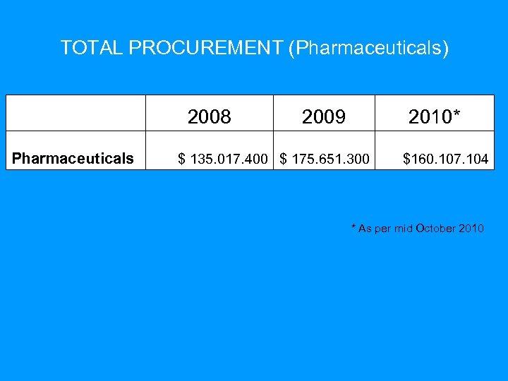 TOTAL PROCUREMENT (Pharmaceuticals) 2008 Pharmaceuticals 2009 2010* $ 135. 017. 400 $ 175. 651.