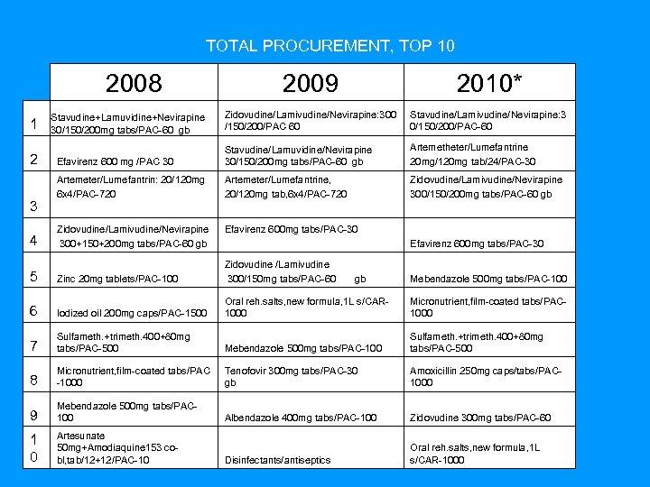 TOTAL PROCUREMENT, TOP 10 2008 1 2 3 4 2009 2010* Zidovudine/Lamivudine/Nevirapine: 300
