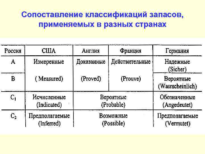 Сопоставление классификаций запасов, применяемых в разных странах