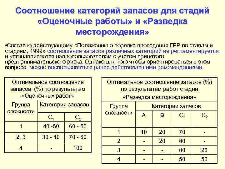 Соотношение категорий запасов для стадий «Оценочные работы» и «Разведка месторождения» • Согласно действующему «Положению