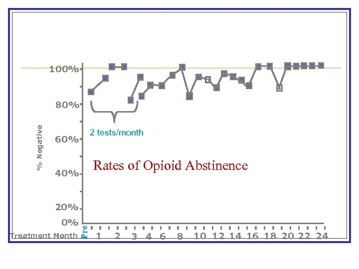 % Negative %Negative 100% 80% 2 tests/month 60% 40% Rates of Opioid Abstinence 20%