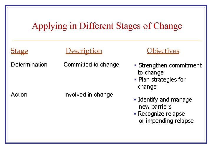 Applying in Different Stages of Change Stage Description Determination Committed to change Action Involved
