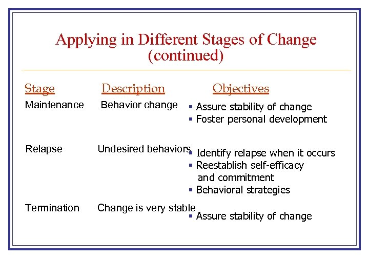 Applying in Different Stages of Change (continued) Stage Description Maintenance Behavior change Objectives §