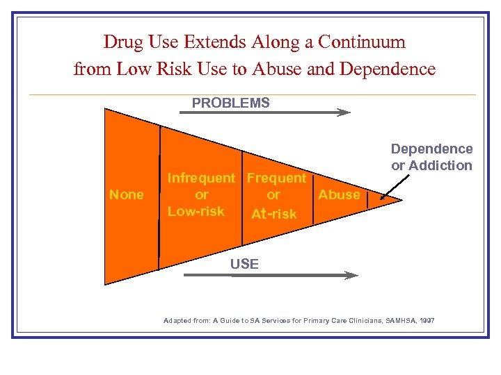 Drug Use Extends Along a Continuum from Low Risk Use to Abuse and Dependence