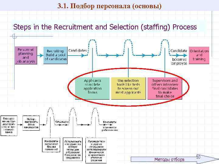 recruitment and selection at ir Selection and recruitment are 2 different functions of manpower planning.
