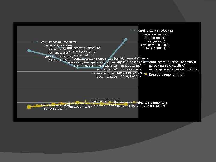 Адміністративні збори та платежі, доходи від некомерційної господарської діяльності, млн. грн. , 2011, 2,