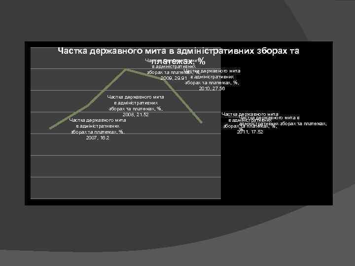 Частка державного мита в адміністративних зборах та Частка державного мита платежах, % в адміністративних