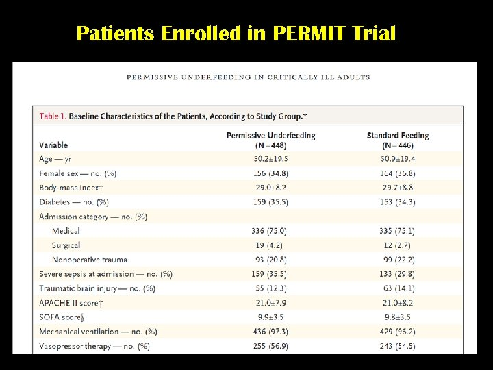 Patients Enrolled in PERMIT Trial