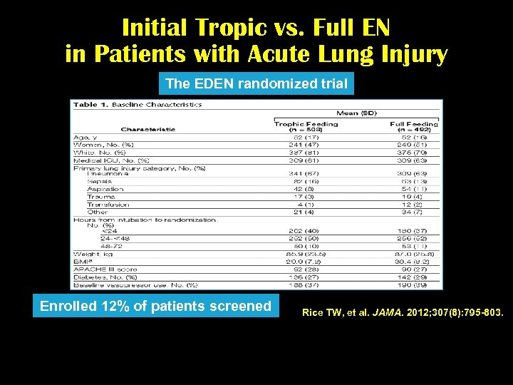 Initial Tropic vs. Full EN in Patients with Acute Lung Injury The EDEN randomized