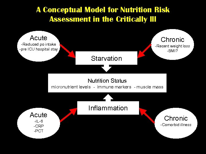 A Conceptual Model for Nutrition Risk Assessment in the Critically Ill Acute Chronic -Reduced