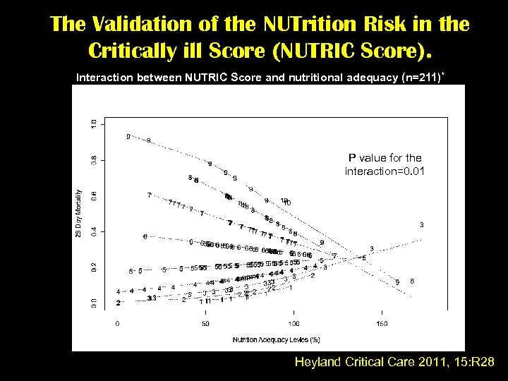 The Validation of the NUTrition Risk in the Critically ill Score (NUTRIC Score). Interaction