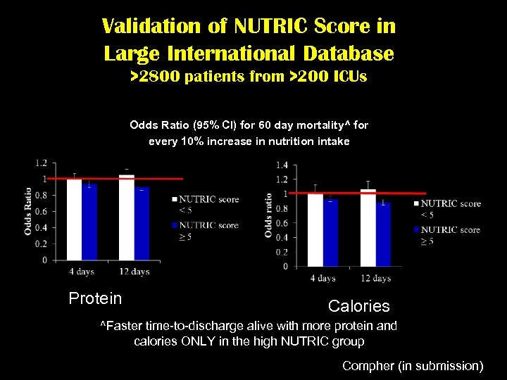 Validation of NUTRIC Score in Large International Database >2800 patients from >200 ICUs Odds