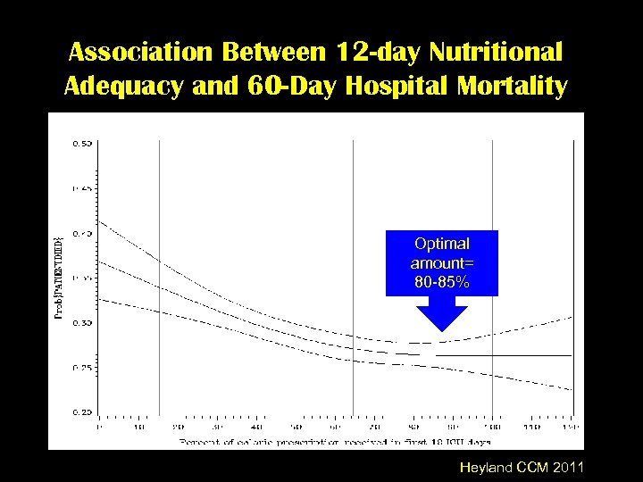 Association Between 12 -day Nutritional Adequacy and 60 -Day Hospital Mortality Optimal amount= 80