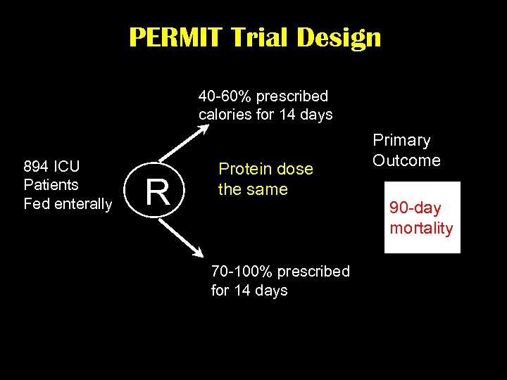 PERMIT Trial Design 40 -60% prescribed calories for 14 days 894 ICU Patients Fed