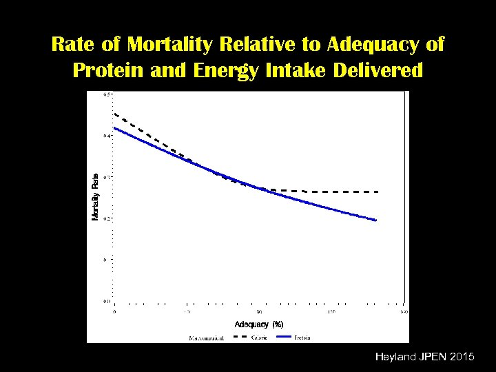 Rate of Mortality Relative to Adequacy of Protein and Energy Intake Delivered Heyland JPEN