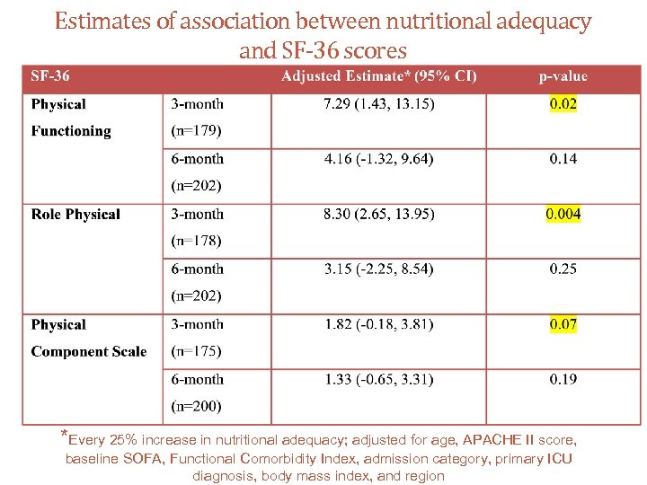 Estimates of association between nutritional adequacy and SF-36 scores *Every 25% increase in nutritional