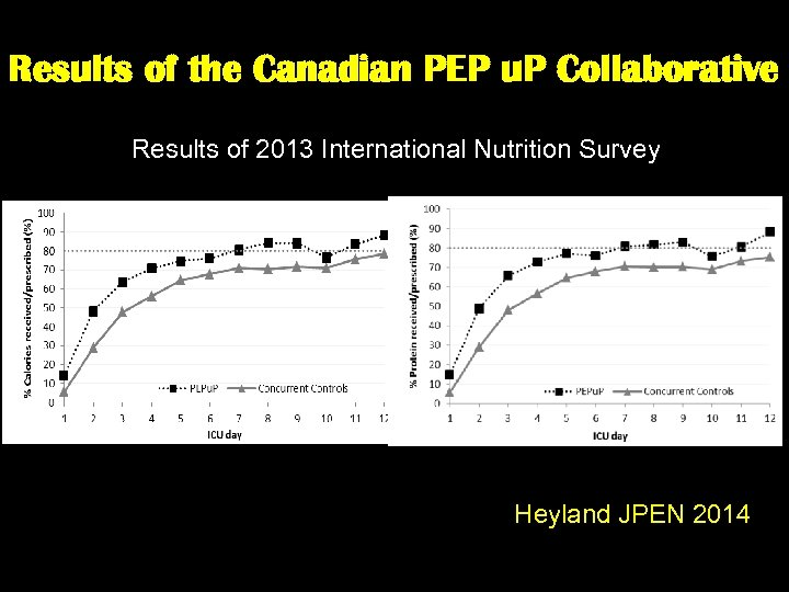 Results of the Canadian PEP u. P Collaborative Results of 2013 International Nutrition Survey