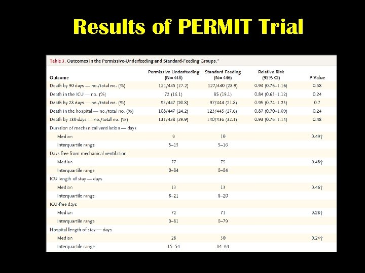 Results of PERMIT Trial