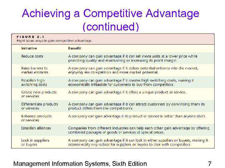 Achieving a Competitive Advantage (continued) Management Information Systems, Sixth Edition 7