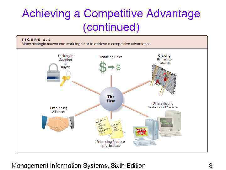 Achieving a Competitive Advantage (continued) Management Information Systems, Sixth Edition 8