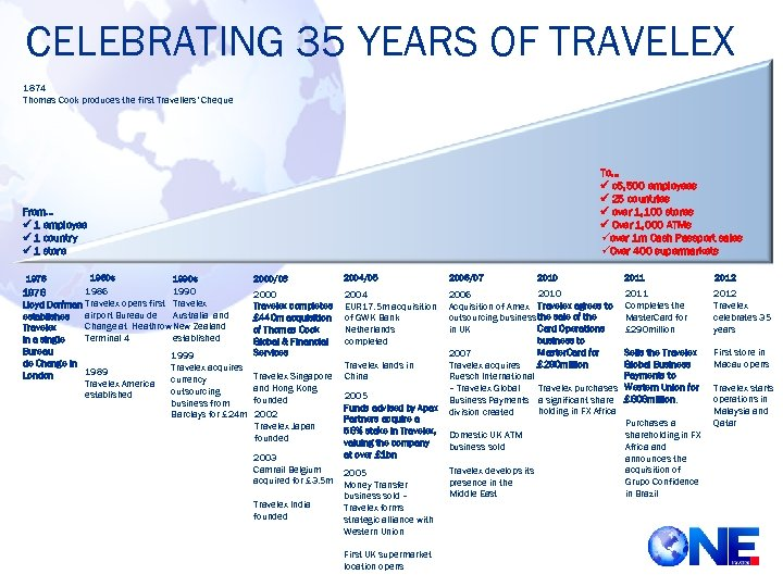 CELEBRATING 35 YEARS OF TRAVELEX 1874 Thomas Cook produces the first Travellers' Cheque To…