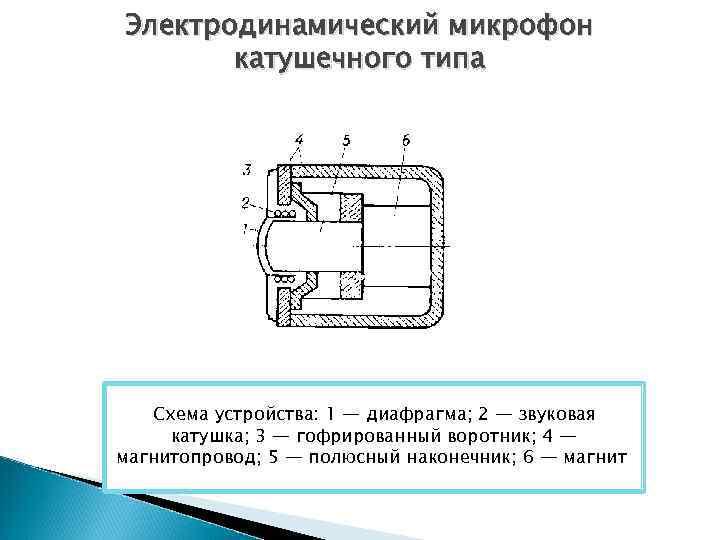 Электродинамический микрофон катушечного типа Схема устройства: 1 — диафрагма; 2 — звуковая катушка; 3