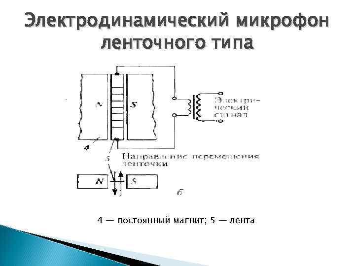 Электродинамический микрофон ленточного типа 4 — постоянный магнит; 5 — лента