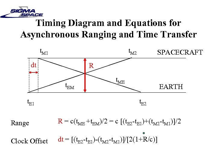 Timing Diagram and Equations for Asynchronous Ranging and Time Transfer t. M 1 t.
