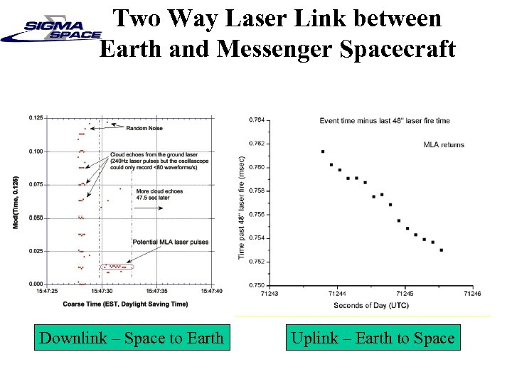 Two Way Laser Link between Earth and Messenger Spacecraft Downlink – Space to Earth