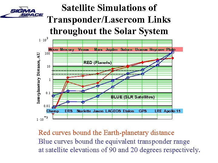 Satellite Simulations of Transponder/Lasercom Links throughout the Solar System 1. 10 3 Interplanetary Distance,