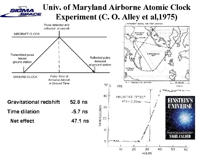 Univ. of Maryland Airborne Atomic Clock Experiment (C. O. Alley et al, 1975) Gravitational